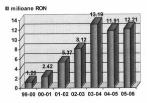 Dinamica protectiei sociale conform Legii nr. 215/1997, acordata anual in perioada 1999-2006